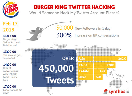 Burgerking-twitter-hack