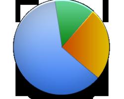 Statistikk mobil