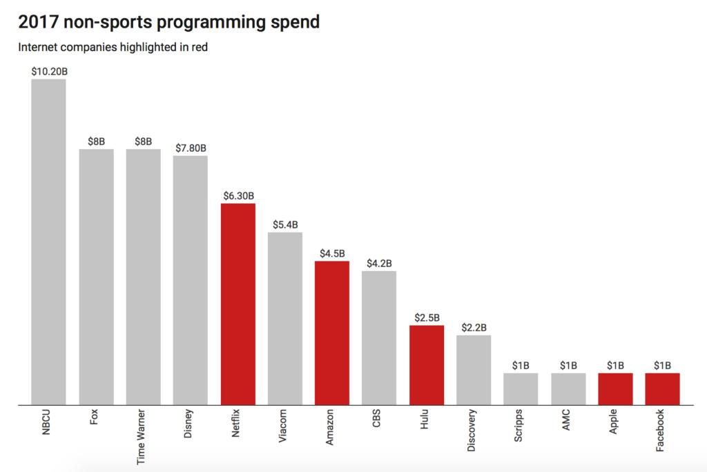 Hvor mye bruker Netflix på innhold