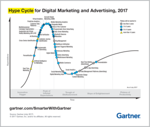 Hype Cycle for Digital Marketing & Advertising, 2017